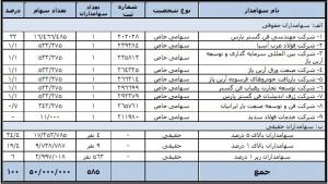 سرمایهگذاری معیار صنعت پارس